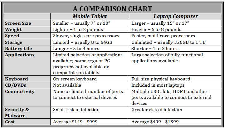 Tv screen size comparison chart apps directories - Best Tablet Computers Comparison Apps Directories